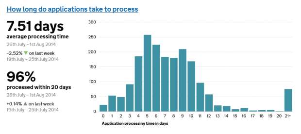 Data visualisation showing how long applications take to process