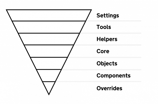 An inverted triangle with the following sections from top to botom: settings, tools, helpers, core, objects, components, overrides
