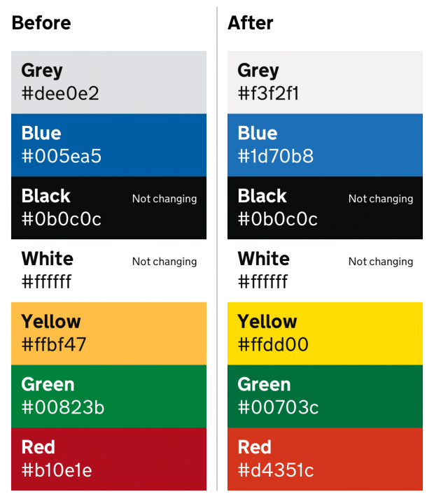 An image showing before and after hex codes for the colours. Grey has changed from #dee0e2 to #f3f2f1; blue has changed from #005ea5 to #1d70b8; black remains as #0b0c0c; white remains as #fffff; yellow changes from #ffbf47 to #ffdd00; green changes from #00823b to #00703c and red changes from #b10e1e to #d4351c
