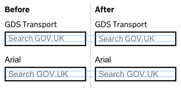 An image showing before and after text in both GDS Transport and Arial. A slight change in vertical positioning is visible